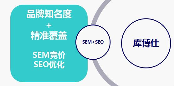 策划SEM+SEO整合搜索营销策略 拯救佛系优化师