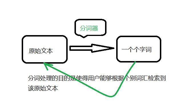 搜索引擎中文分词技术详解